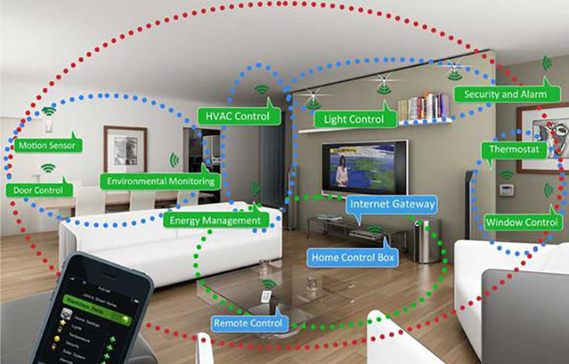 Home Automation Controller Software