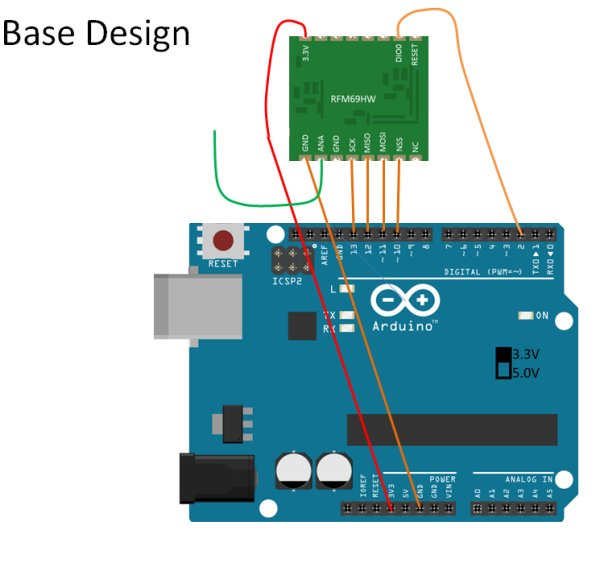 Base Design Uber Home Automation w - Arduino & Pi