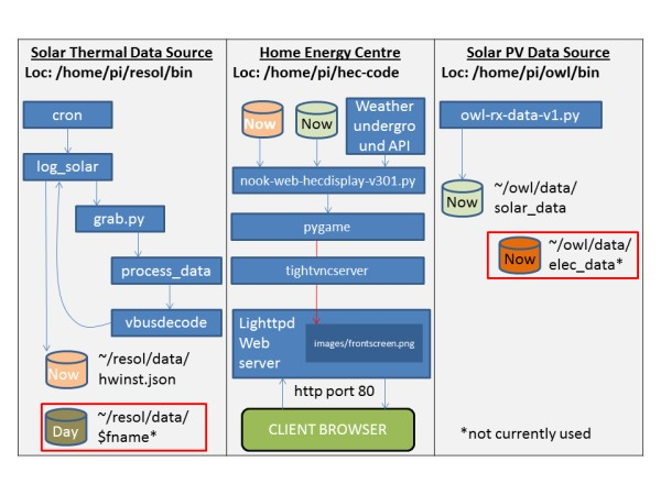 SW Architecture of Home Energy Centre using Raspberry Pi and Nook Simple Touch