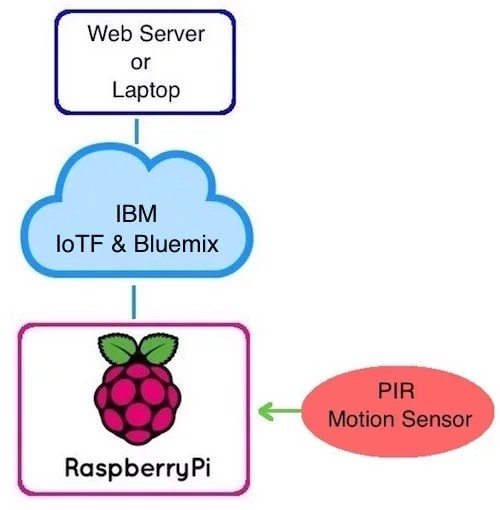 Web Receiving Data from the Raspberry Pi