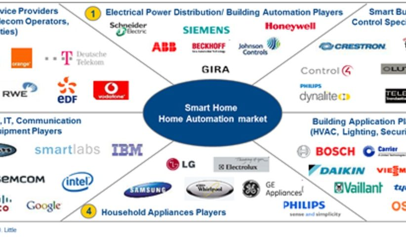 Top 10 smart home automation companies