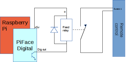 Relay Circuit Switching mains electricity with a Raspberry Pi and a remote control
