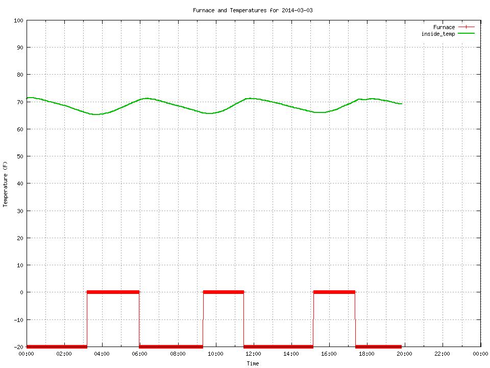 Temperature sensor 4